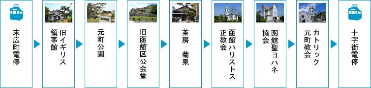 函館元町散策おすすめ観光ルート